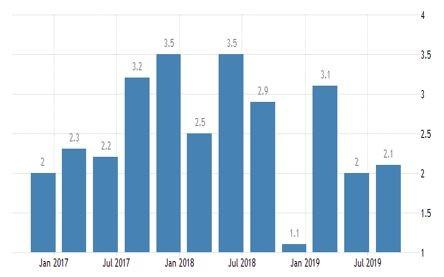 Графика на БВП на САЩ