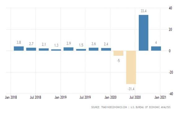 Тримесечна графика на БВП на САЩ