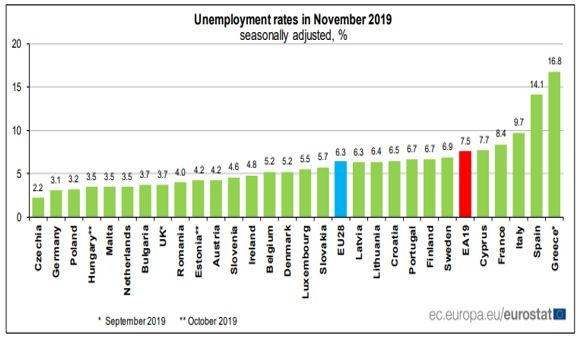 Нива на безработицата в ЕС през ноември 2019
