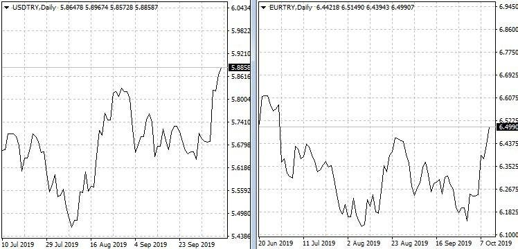 Графики долар/турска лира     и     евро/турска лира