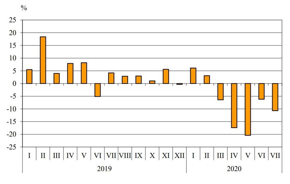 Графика на българския ежемесечен износ спрямо година по-рано