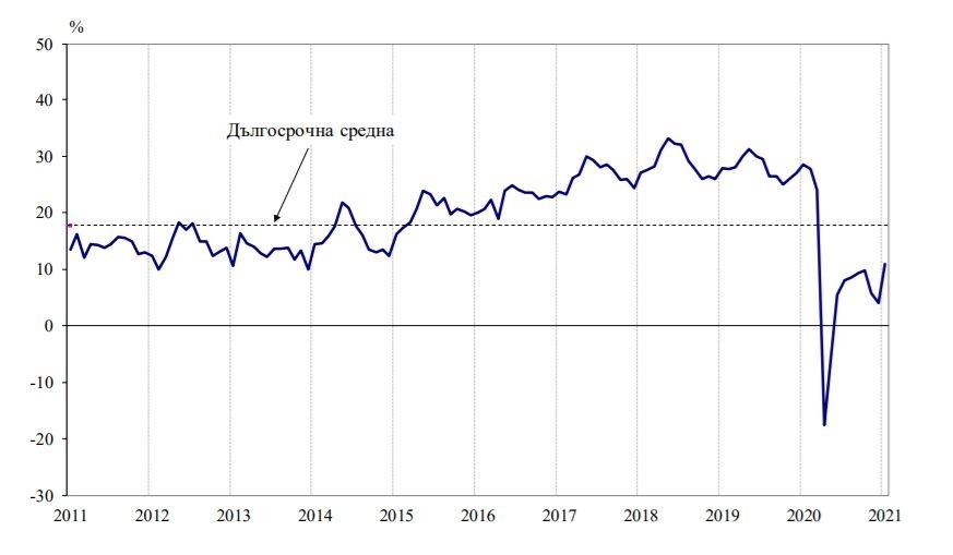 Общ индекс на бизнес климата