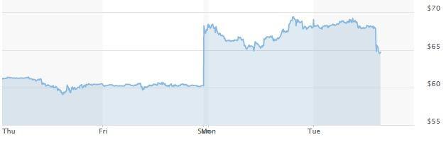 Графика на петрола брент на часова база