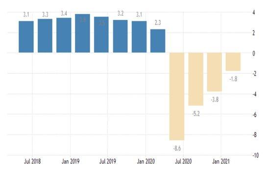 Промяна на БВП спрямо година по-рано