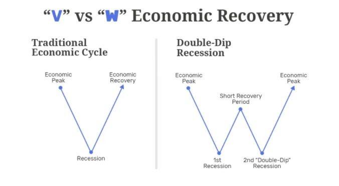 V-образна рецесия и W-образна (двойна) рецесия