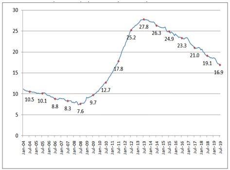 Графиката на нивото на безработица