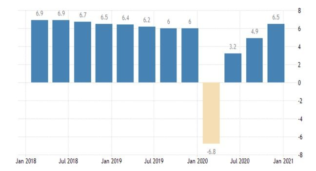 Графика на тримесечния БВП г./г.