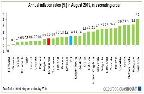 Инфлация в страните - членки на ЕС през август 2019 г.