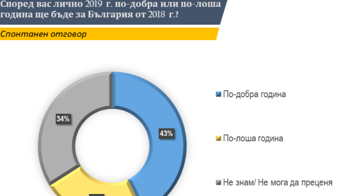 """43% от запитаните очакват по-добра 2019-а за България от отиващата си 2018 г., сочи проучването на """"Тренд"""" направено в периода 30 ноември - 6 декември 2018 г. сред 1007 граждани над 18 години."""