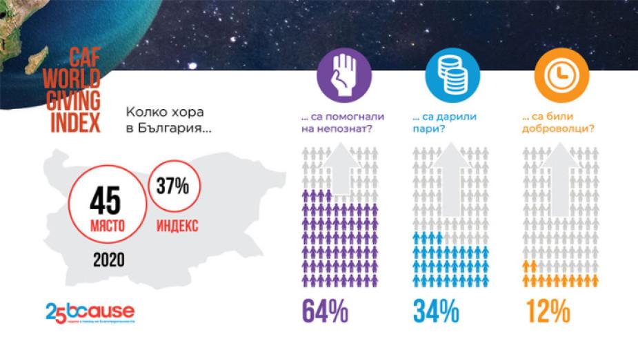България е на 45-о място в най-авторитетното проучване, което измерва