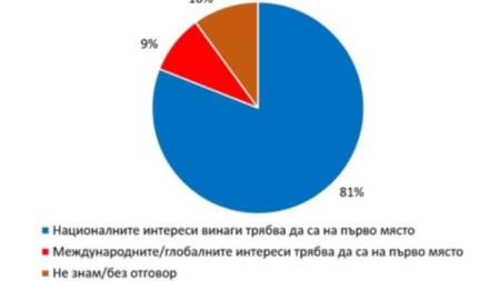 81% от пълнолетните български граждани смятат, че националните интереси на страната са на първо място.