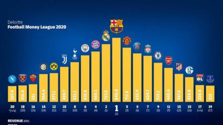 Финансовите отличници във футбола за 2020 г.