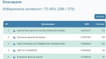 Първите 5 класирани неправителствени организации от избраните 14 в Съвета.