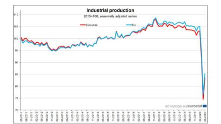 Графика на индустриалното производство в ЕС и еврозоната