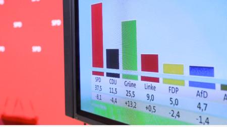 Екран с резултатите от проучване екзит пол след изборите в Хамбург.