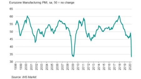 Индекс на промишлената активност в еврозоната