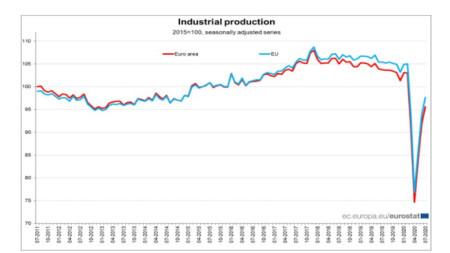 Графики на индустриалното производство в ЕС и еврозоната