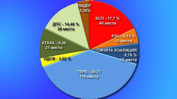 Българската партийна система се намира в сериозна криза на легитимност. Всички партии, които се раждат напоследък, са лидерски, силно централизирани, с минимална вътрешно-партийна демокрация.