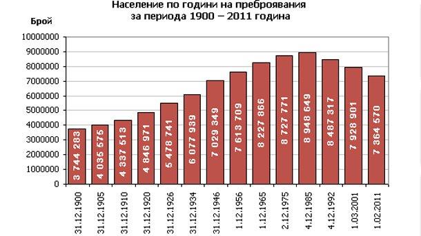 Всички данни от преброяванетоса публикувани насайта на Националния статистически институт.